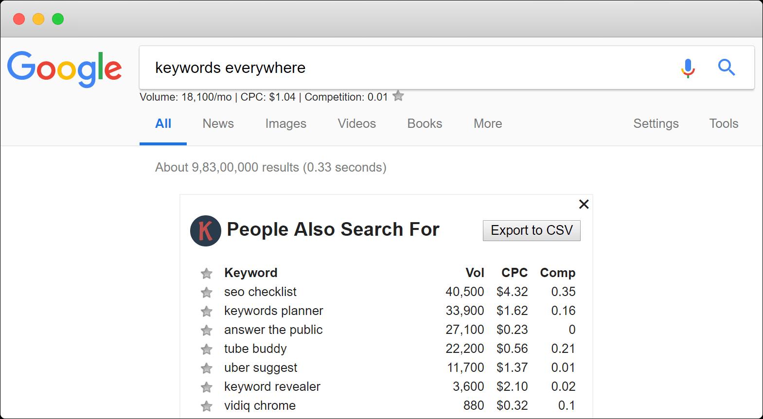 keyword-everywhere-chrome-extension