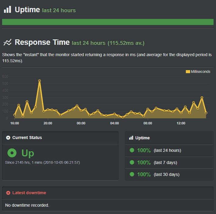 HostPapa-Uptime