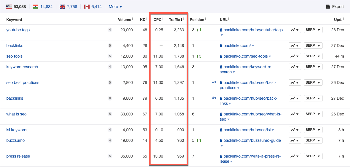 Ahrefs-Organic-Overview-Report