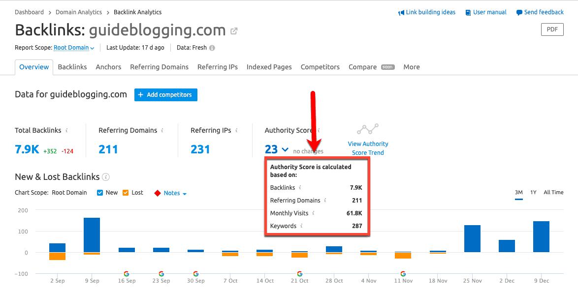 Backlink-Analytics-Domain-Score