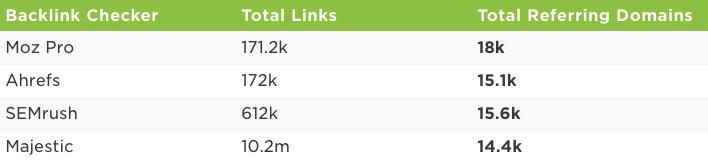 Best-For-Analyzing-Backlinks