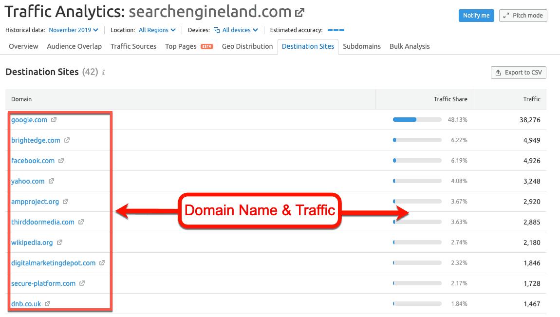 Destination-Sites