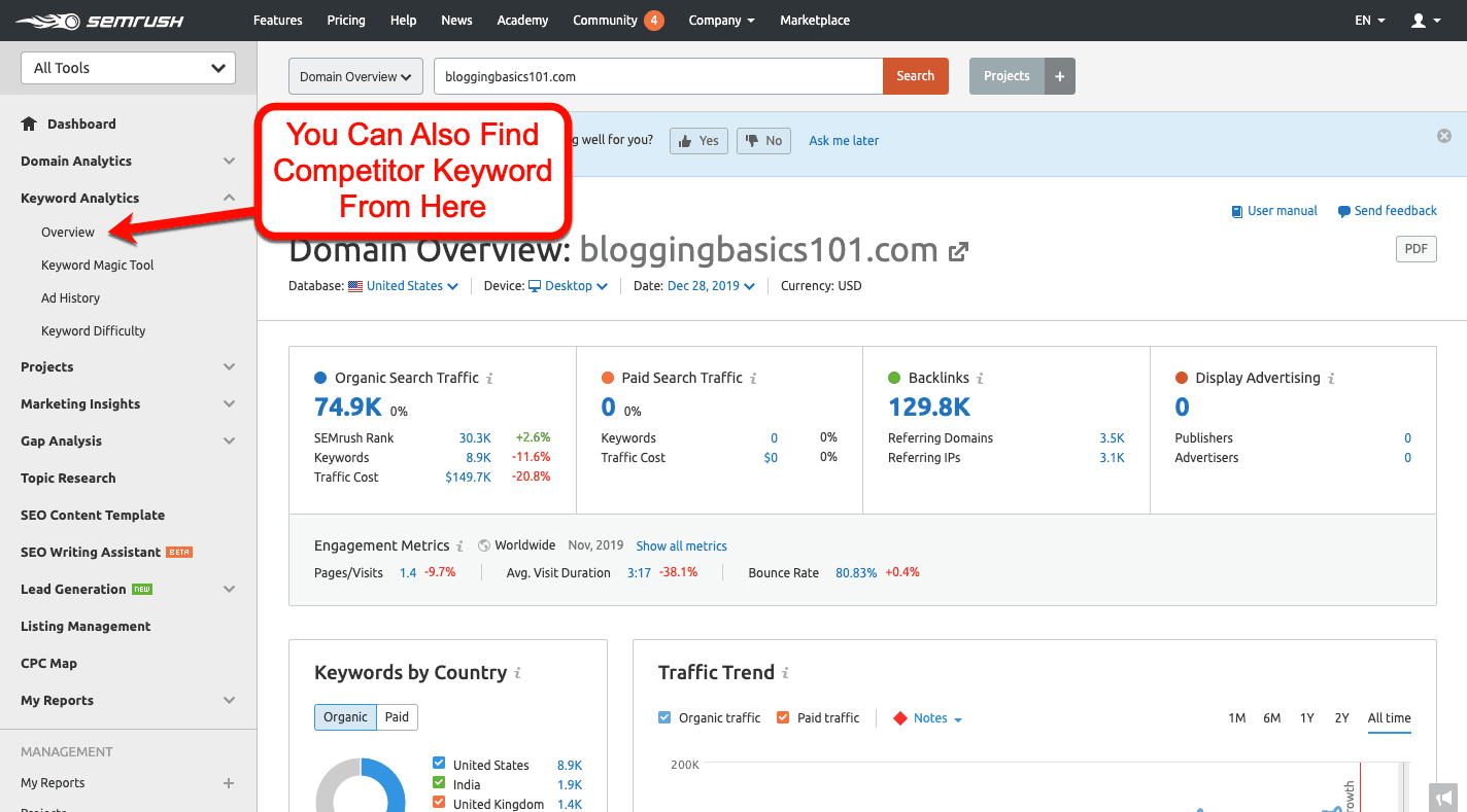 Keyword-Overview-Competitor