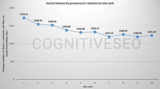 Social-Signals-CognitiveSEO
